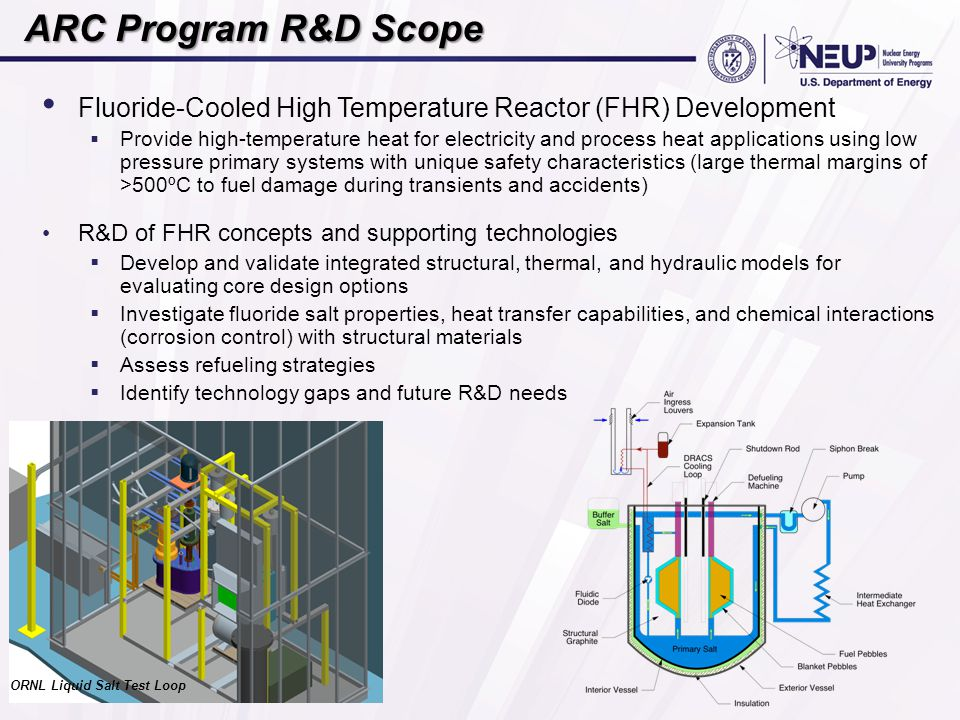 ARC Program R&D Scope Fluoride-Cooled High Temperature Reactor (FHR) Development.