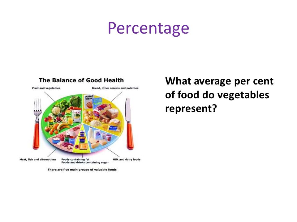 Percentage What average per cent of food do vegetables represent