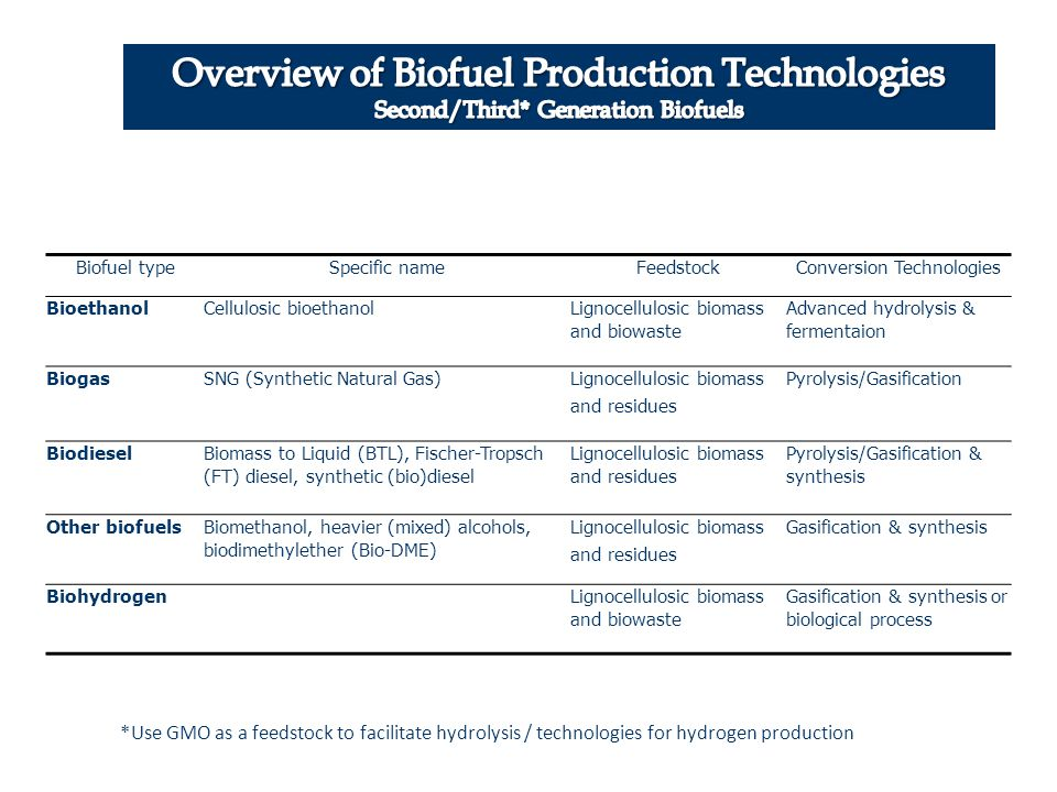Conversion Technologies