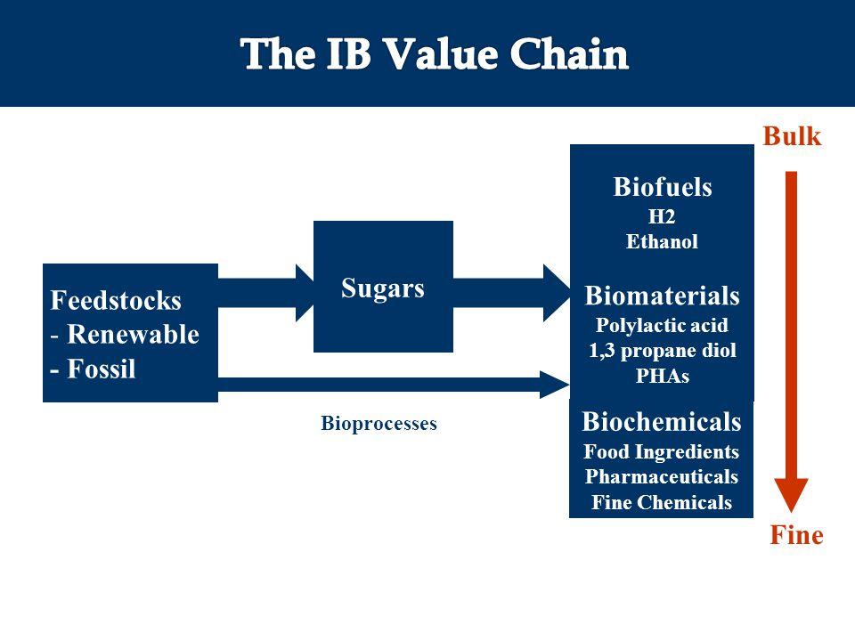 The IB Value Chain Bulk Biofuels Sugars Feedstocks Biomaterials