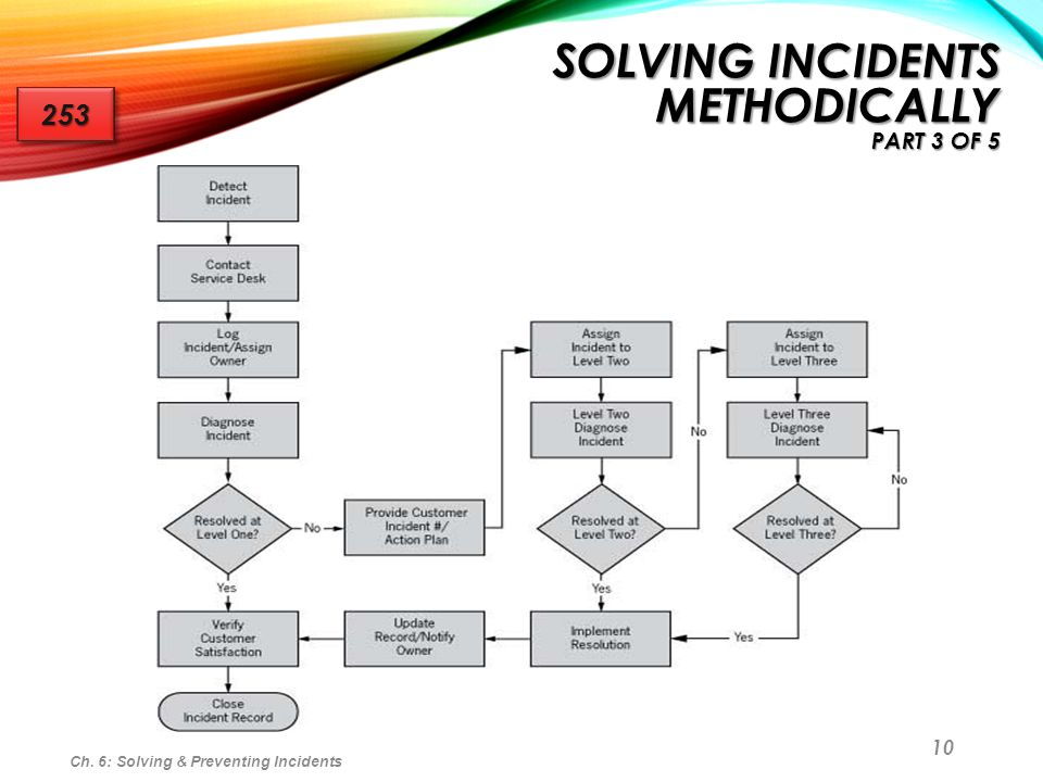 Solving Incidents Methodically part 3 of 5