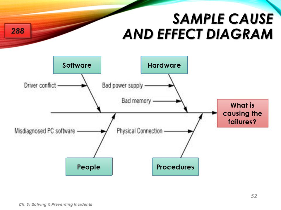 Sample Cause and Effect Diagram