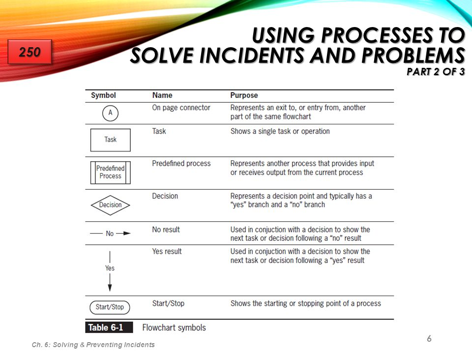 Using Processes to Solve Incidents and Problems part 2 of 3