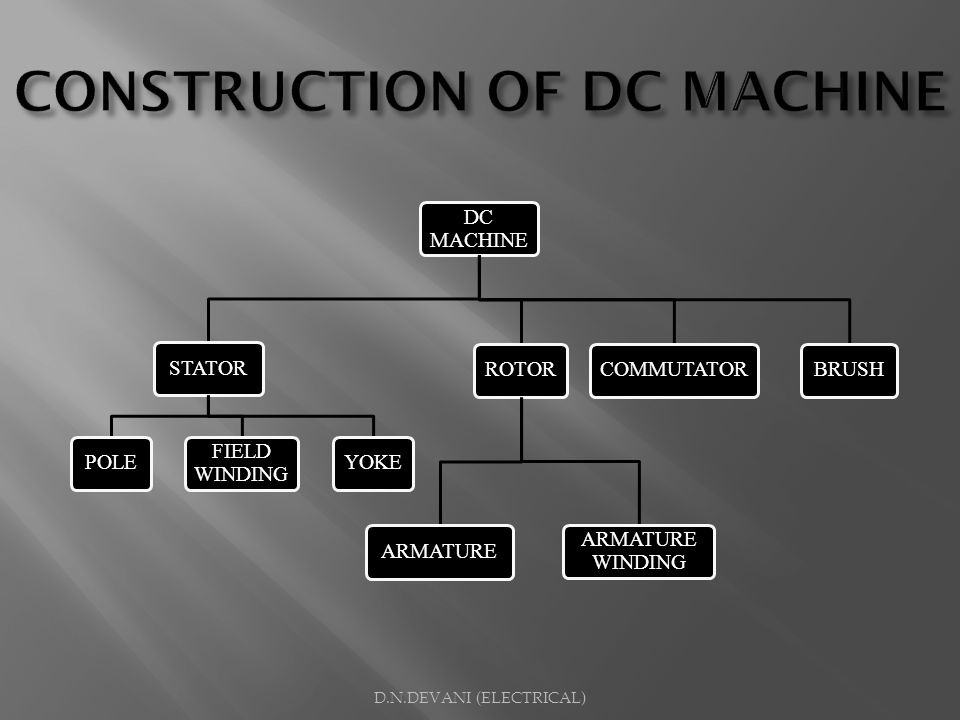 CONSTRUCTION OF DC MACHINE