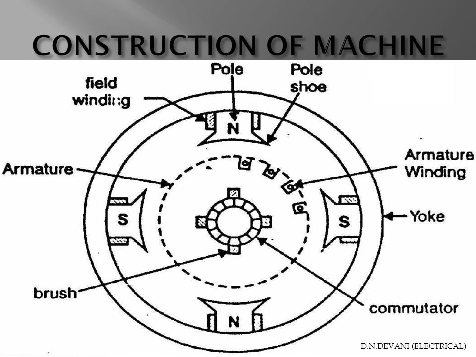 CONSTRUCTION OF MACHINE