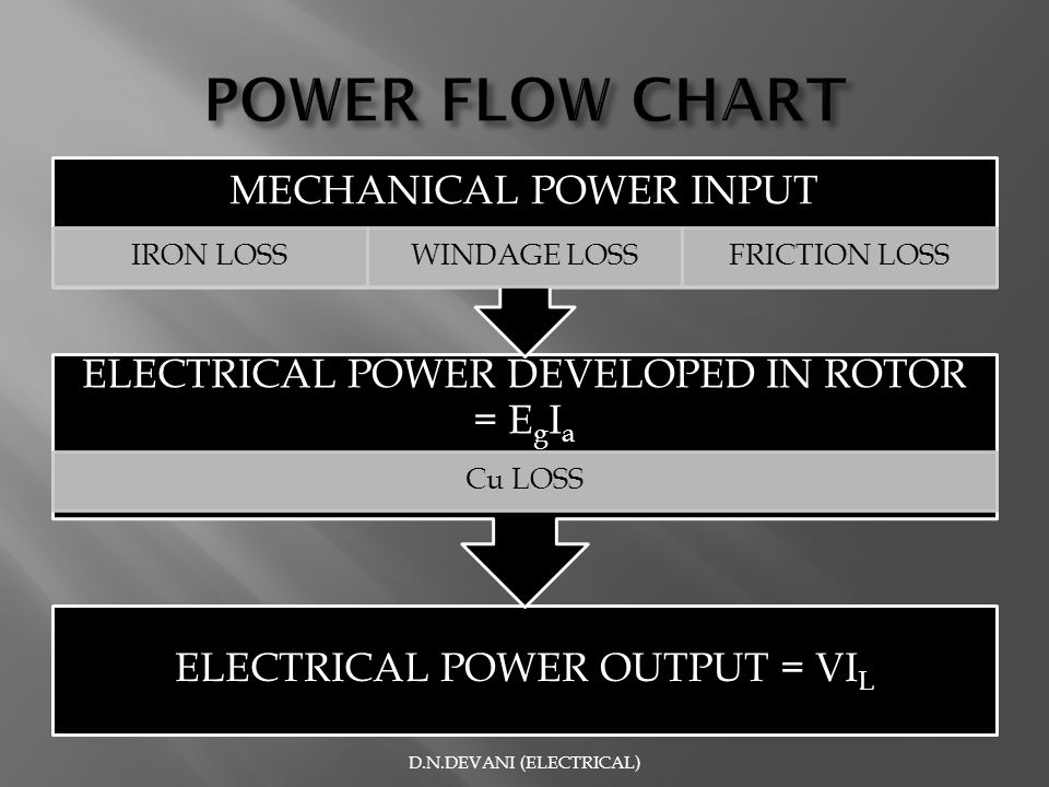 POWER FLOW CHART ELECTRICAL POWER DEVELOPED IN ROTOR = EgIa
