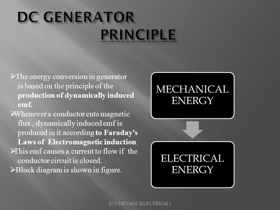 DC GENERATOR PRINCIPLE