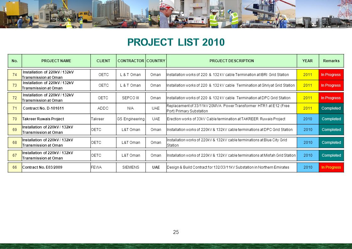 PROJECT LIST 2010 No. PROJECT NAME CLIENT CONTRACTOR COUNTRY