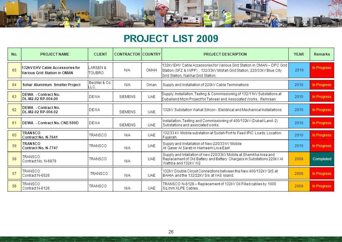 PROJECT LIST 2009 No. PROJECT NAME CLIENT CONTRACTOR COUNTRY