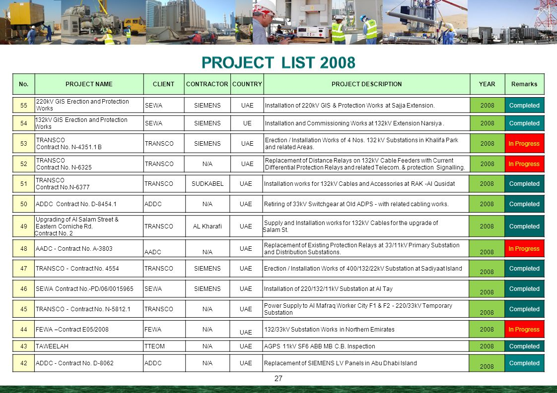 PROJECT LIST 2008 No. PROJECT NAME CLIENT CONTRACTOR COUNTRY
