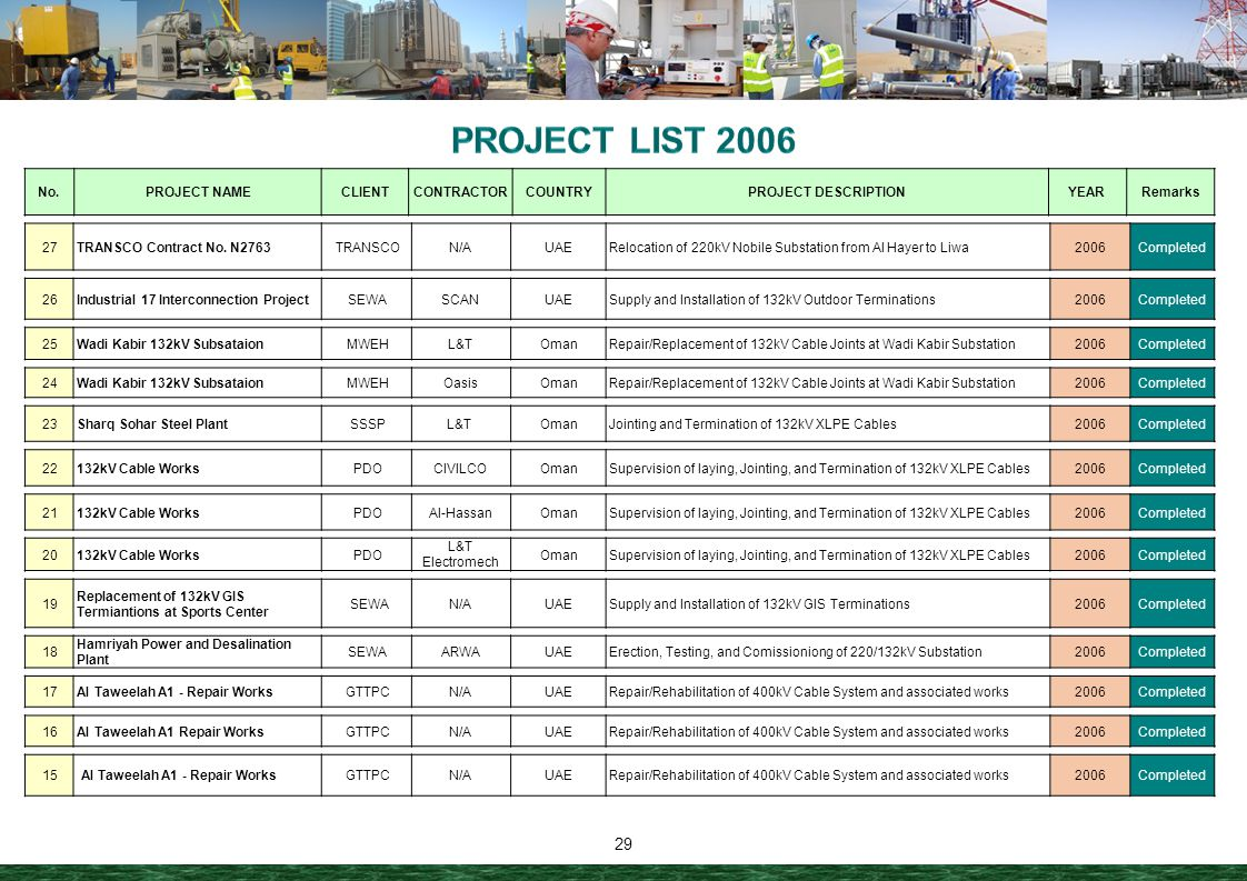 PROJECT LIST 2006 No. PROJECT NAME CLIENT CONTRACTOR COUNTRY