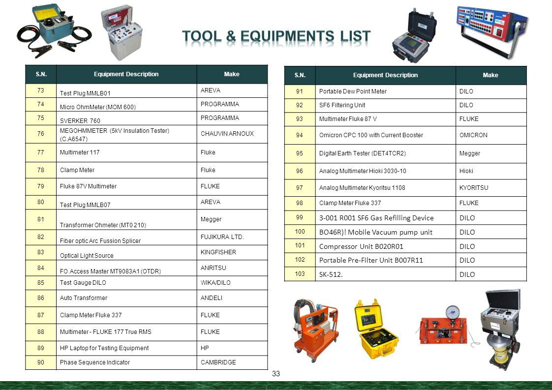 Equipment Description Equipment Description