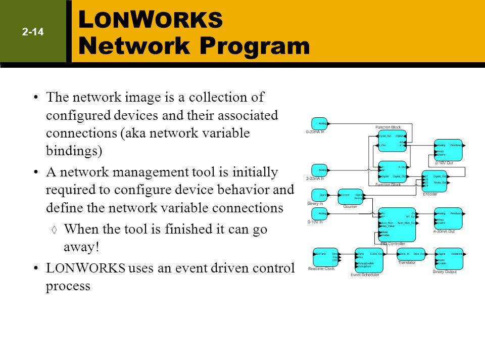 LONWORKS Network Program