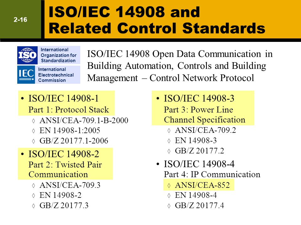 ISO/IEC 14908 and Related Control Standards