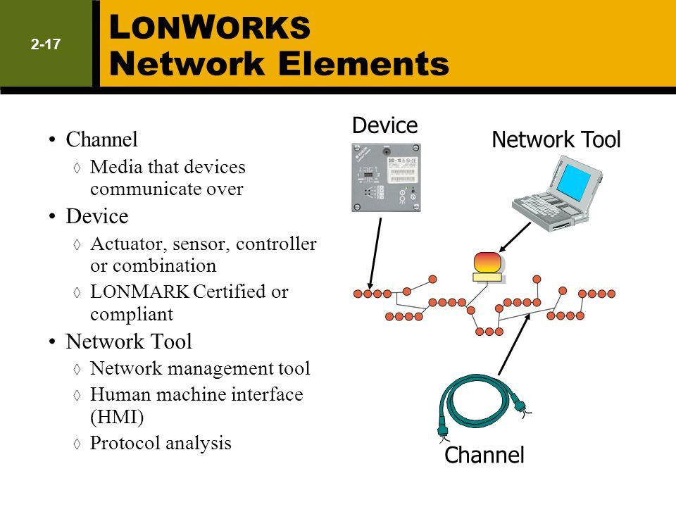 LONWORKS Network Elements
