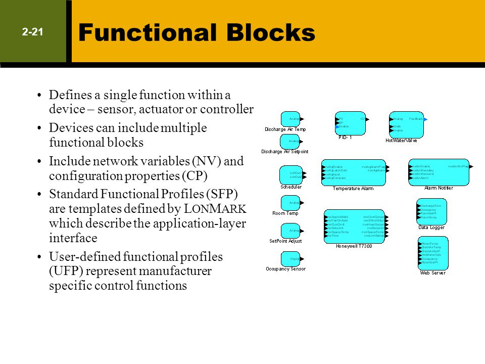 Functional Blocks 2-21. Defines a single function within a device – sensor, actuator or controller.