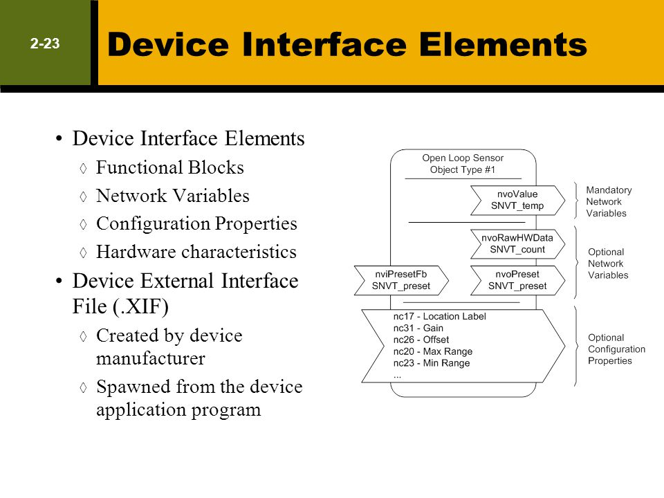 Device Interface Elements
