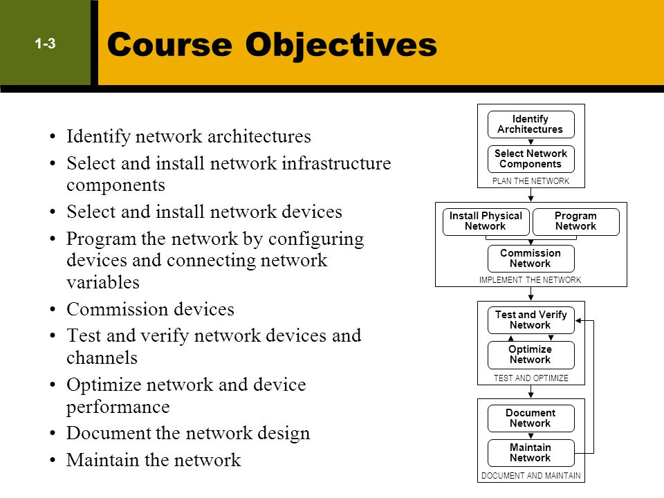Course Objectives 1-3. PLAN THE NETWORK. Identify. Architectures. Identify network architectures.