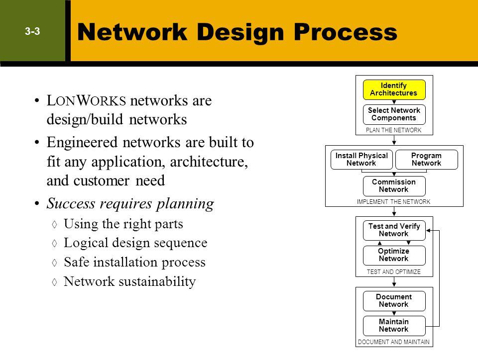Network Design Process