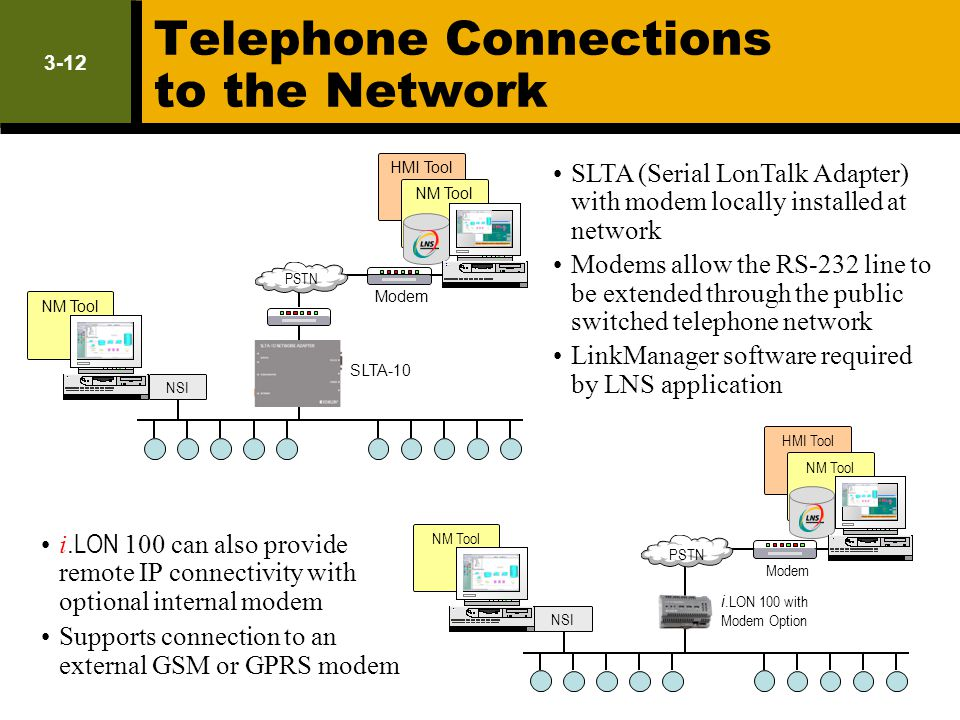 Telephone Connections to the Network
