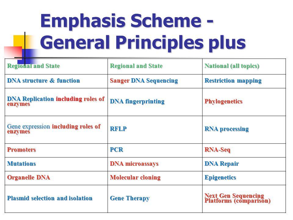 Emphasis Scheme - General Principles plus