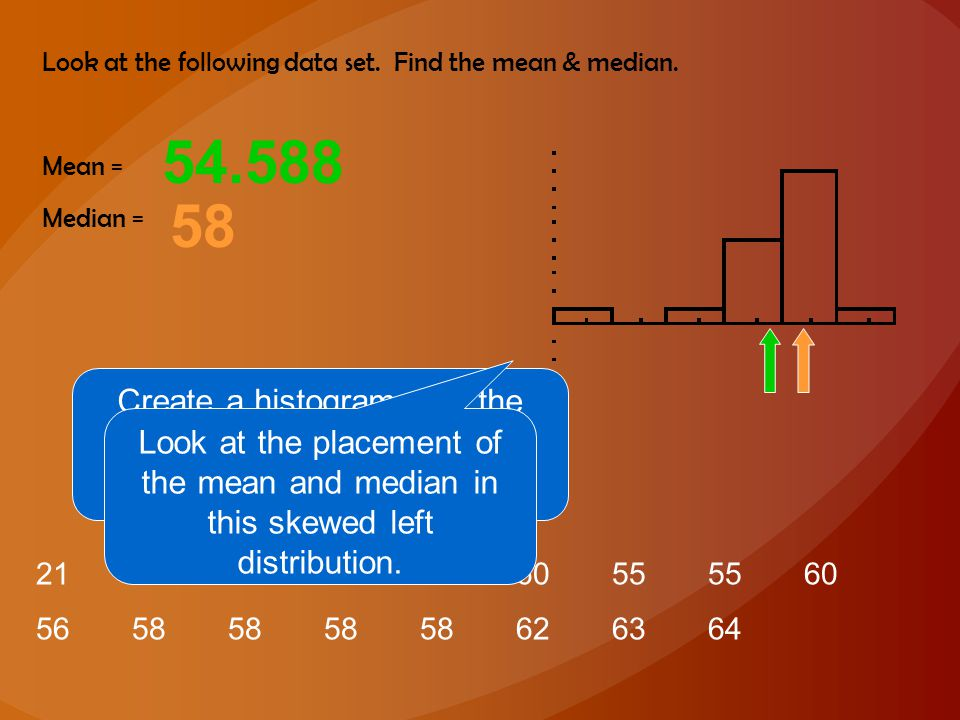 Create a histogram with the data. Then find the mean and median.