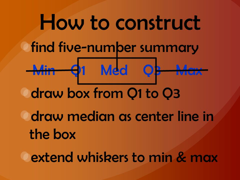 How to construct find five-number summary Min Q1 Med Q3 Max