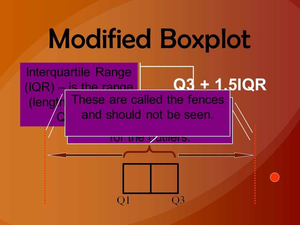 Modified Boxplot Q1 – 1.5IQR Q3 + 1.5IQR