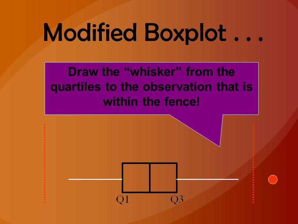 Modified Boxplot .
