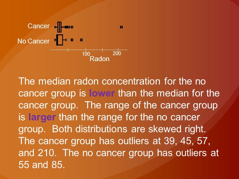 Cancer No Cancer. 100. 200. Radon.