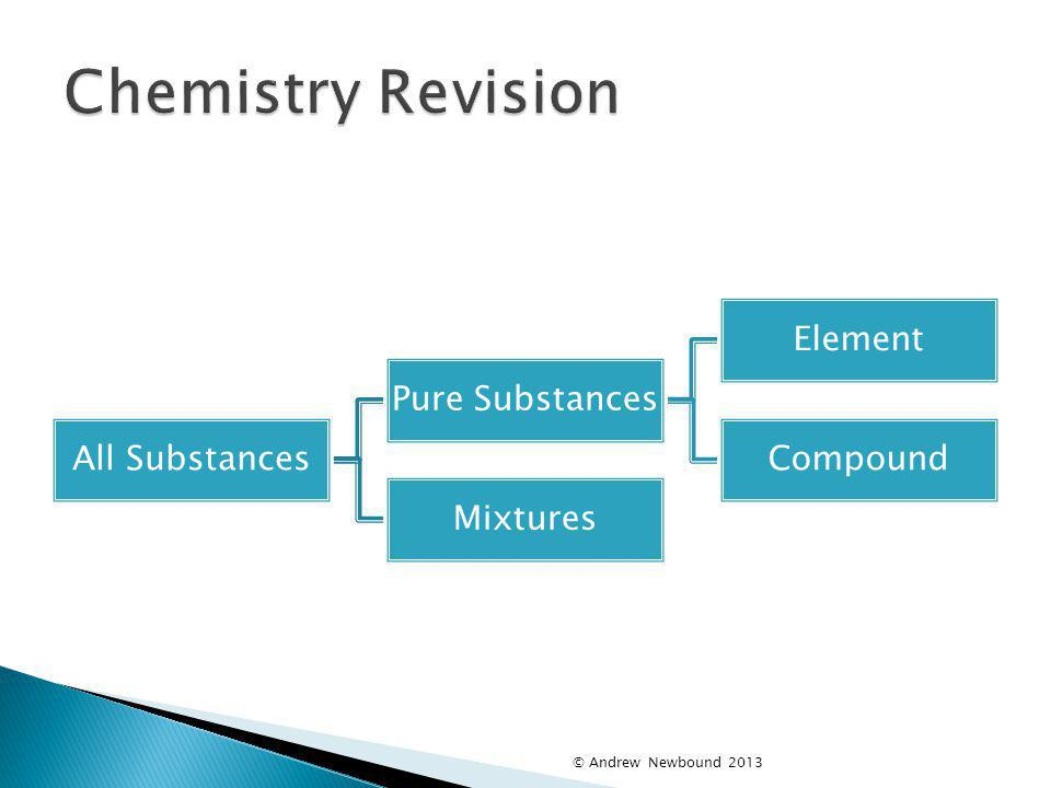 Chemistry Revision © Andrew Newbound 2013 All Substances