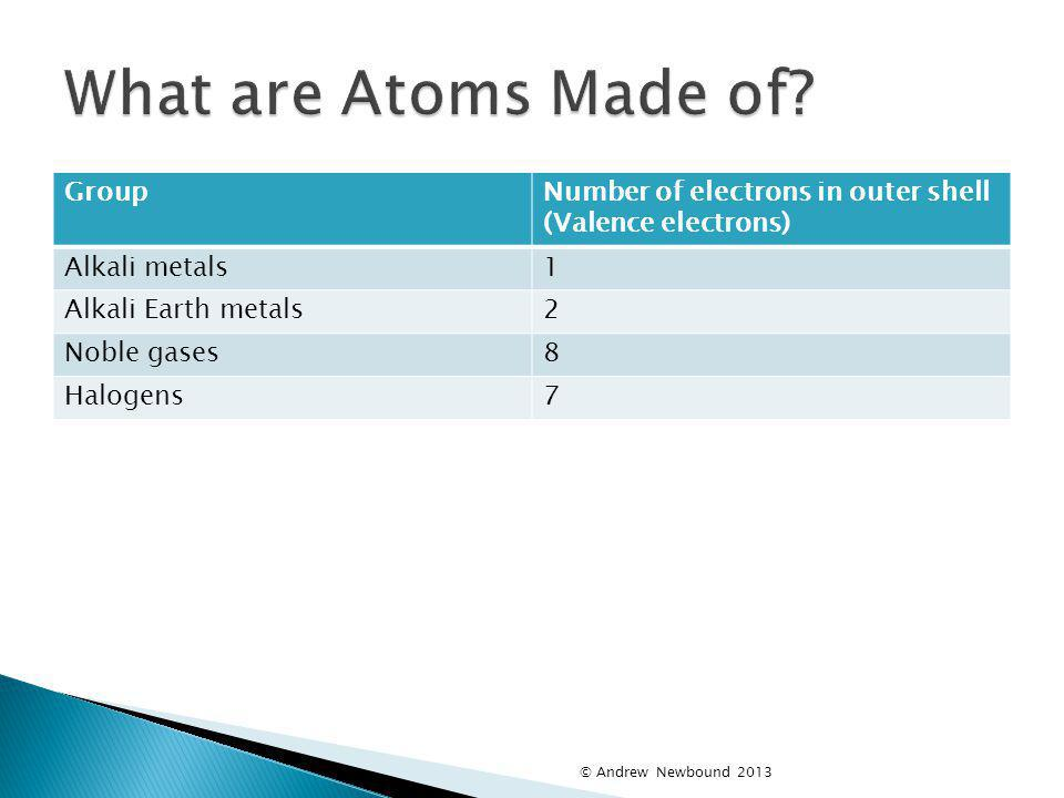 What are Atoms Made of Group