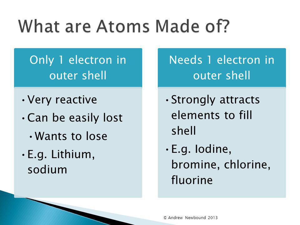What are Atoms Made of © Andrew Newbound 2013