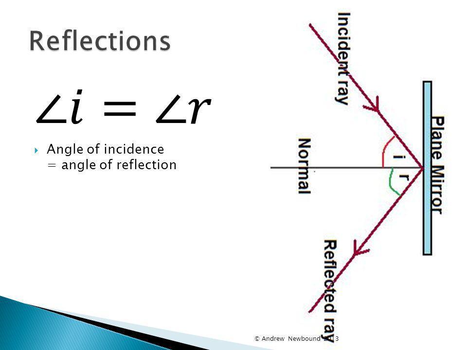 ∠𝑖=∠𝑟 Reflections Angle of incidence = angle of reflection