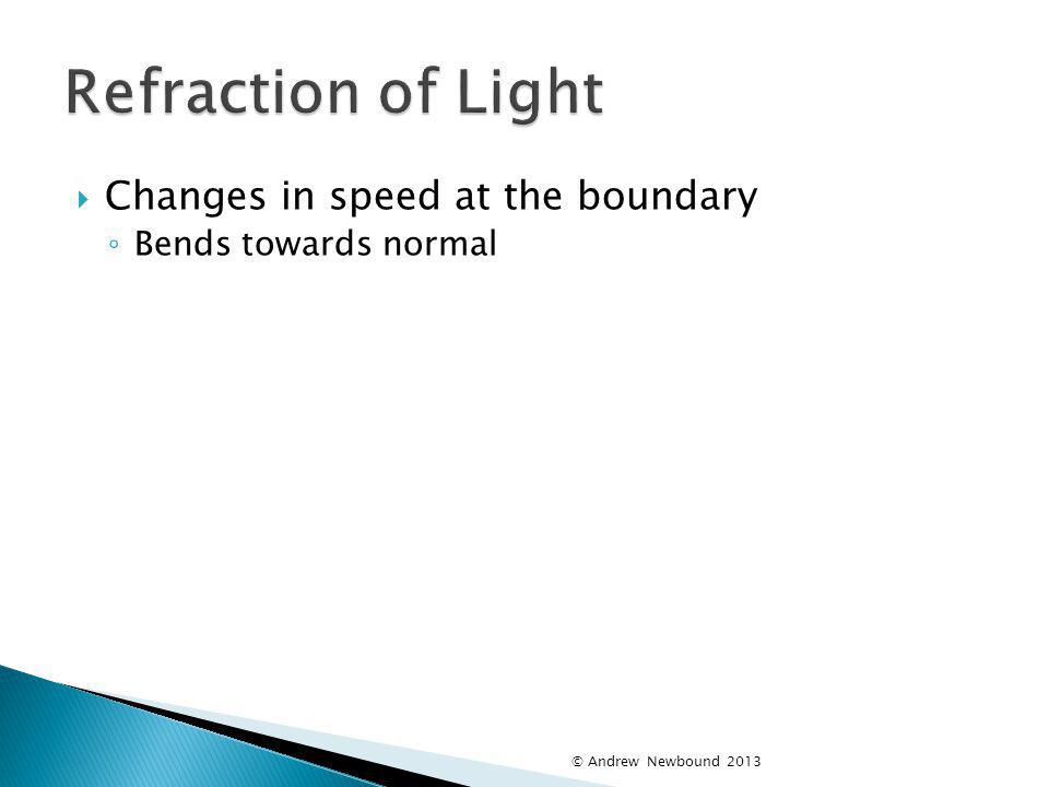 Refraction of Light Changes in speed at the boundary