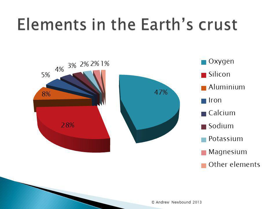 Elements in the Earth's crust