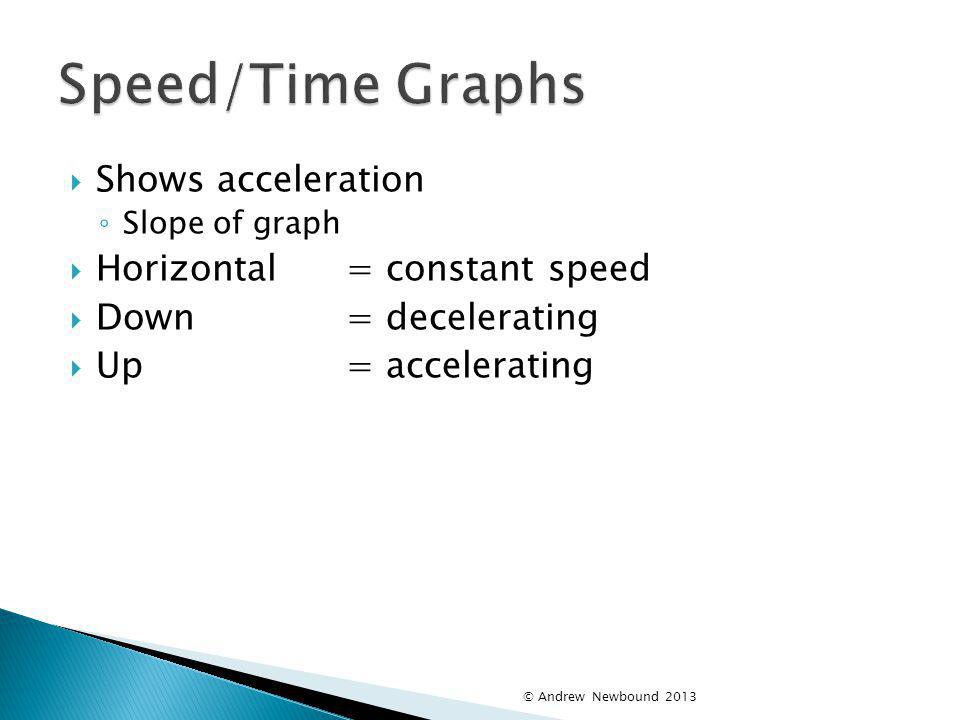Speed/Time Graphs Shows acceleration Horizontal = constant speed