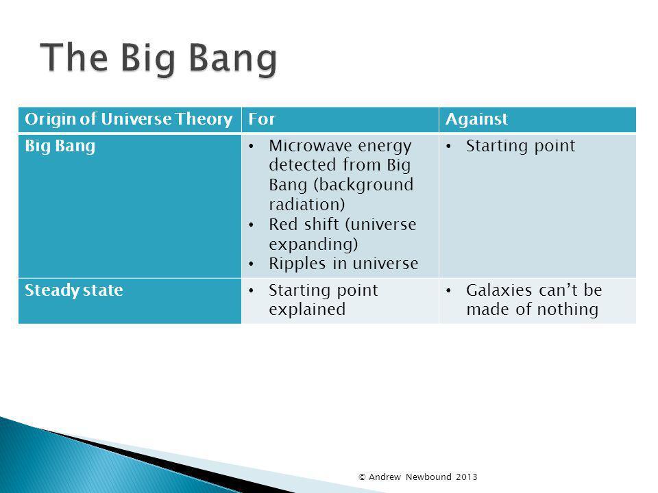 The Big Bang Origin of Universe Theory For Against Big Bang