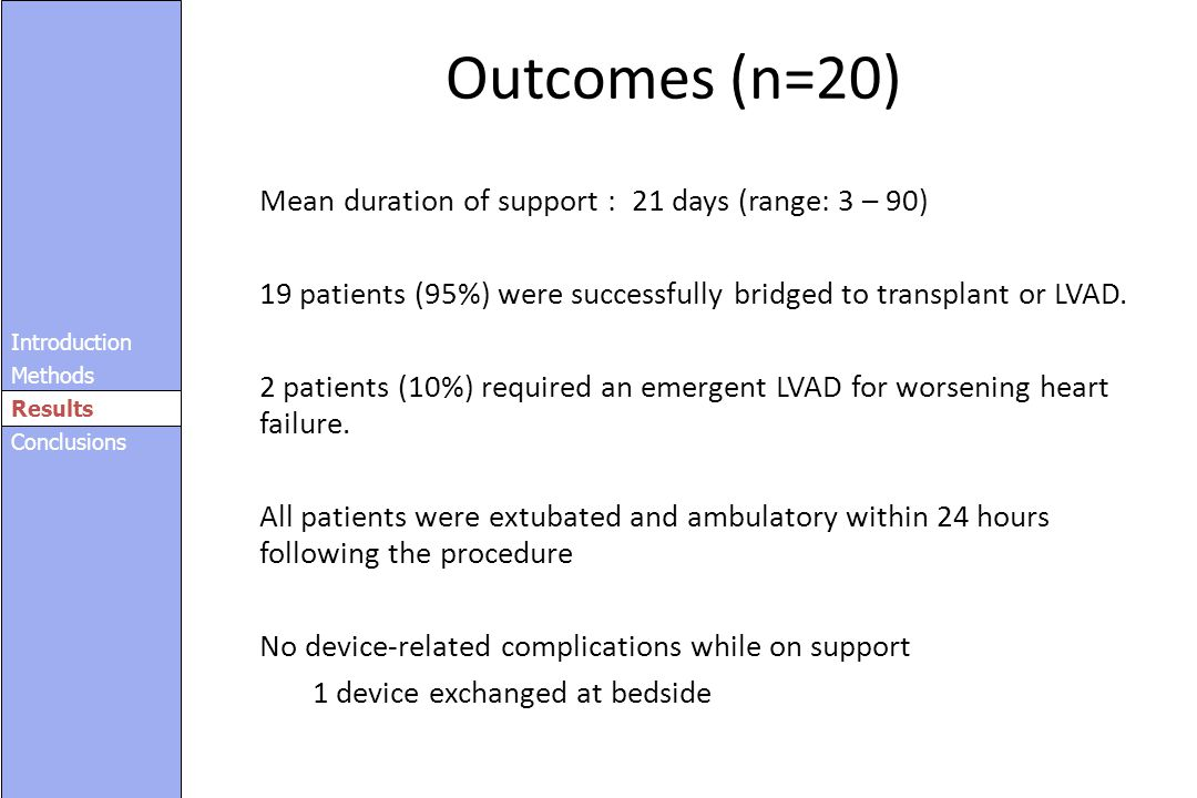Outcomes (n=20) Mean duration of support : 21 days (range: 3 – 90)