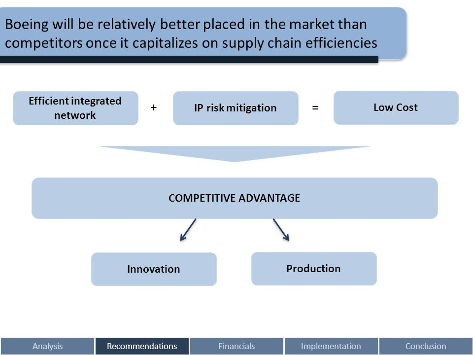 Efficient integrated network COMPETITIVE ADVANTAGE