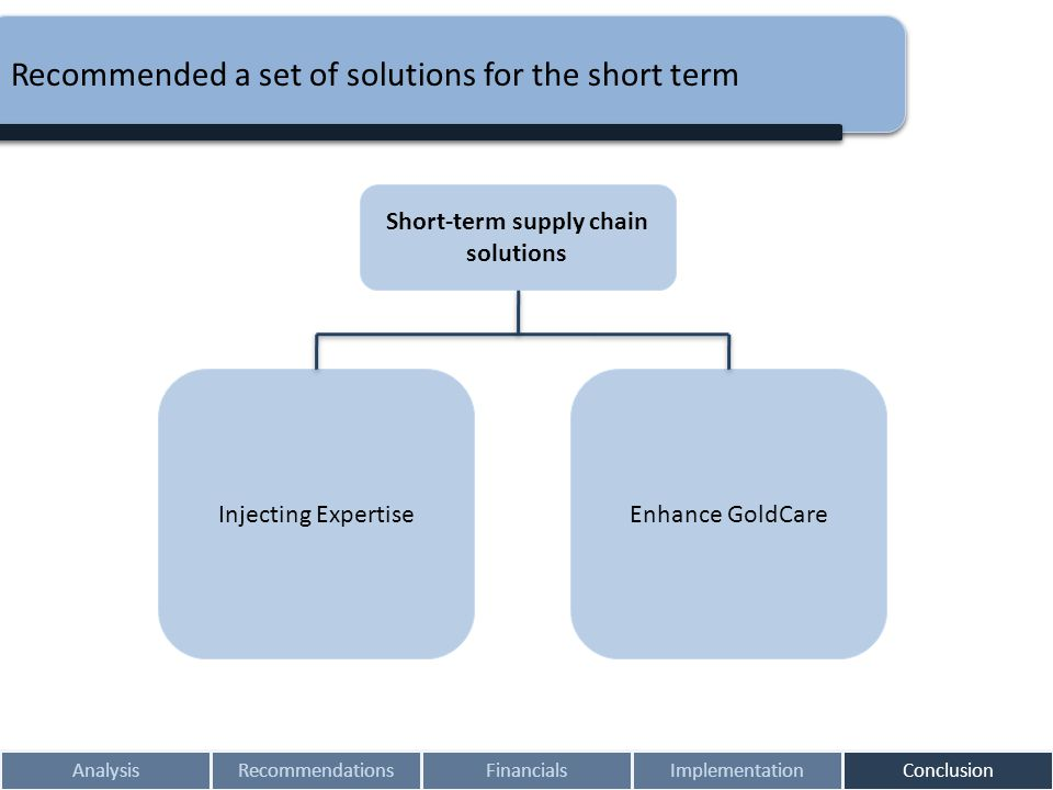 Recommended a set of solutions for the short term