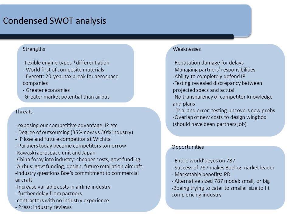 Condensed SWOT analysis