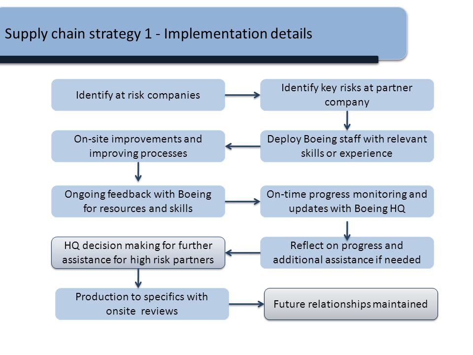Supply chain strategy 1 - Implementation details
