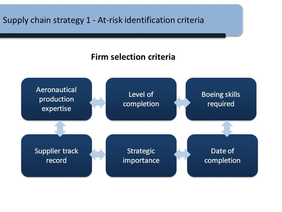 Supply chain strategy 1 - At-risk identification criteria