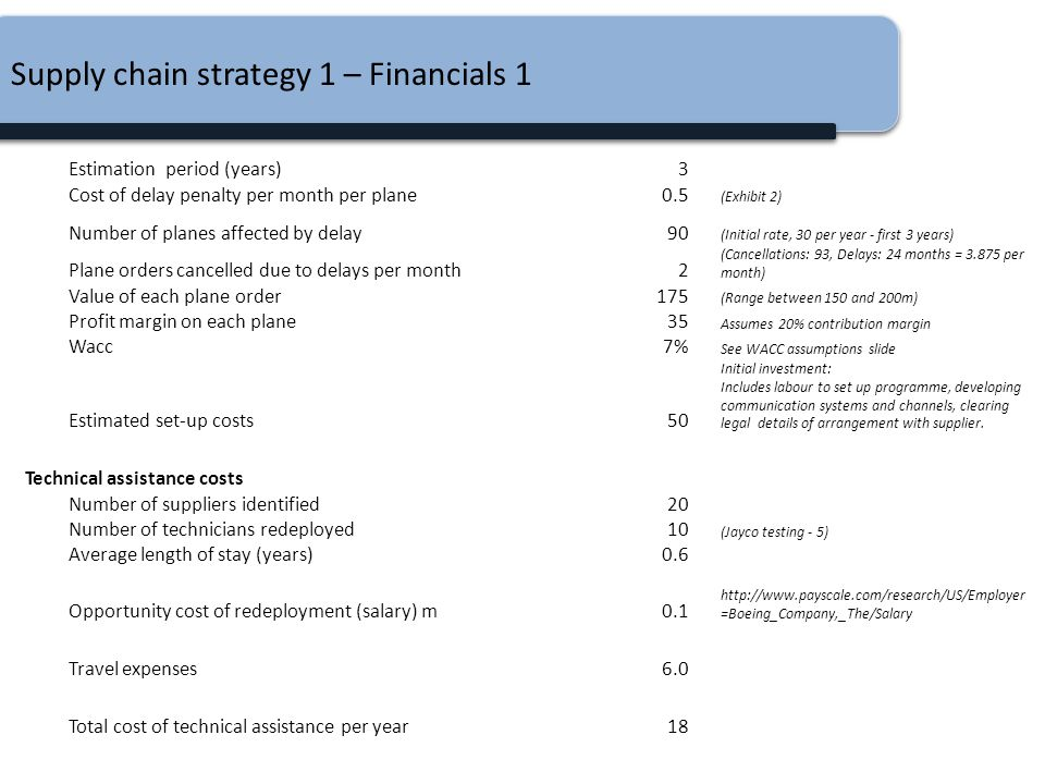 Supply chain strategy 1 – Financials 1