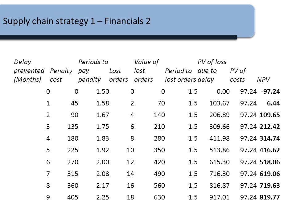Supply chain strategy 1 – Financials 2