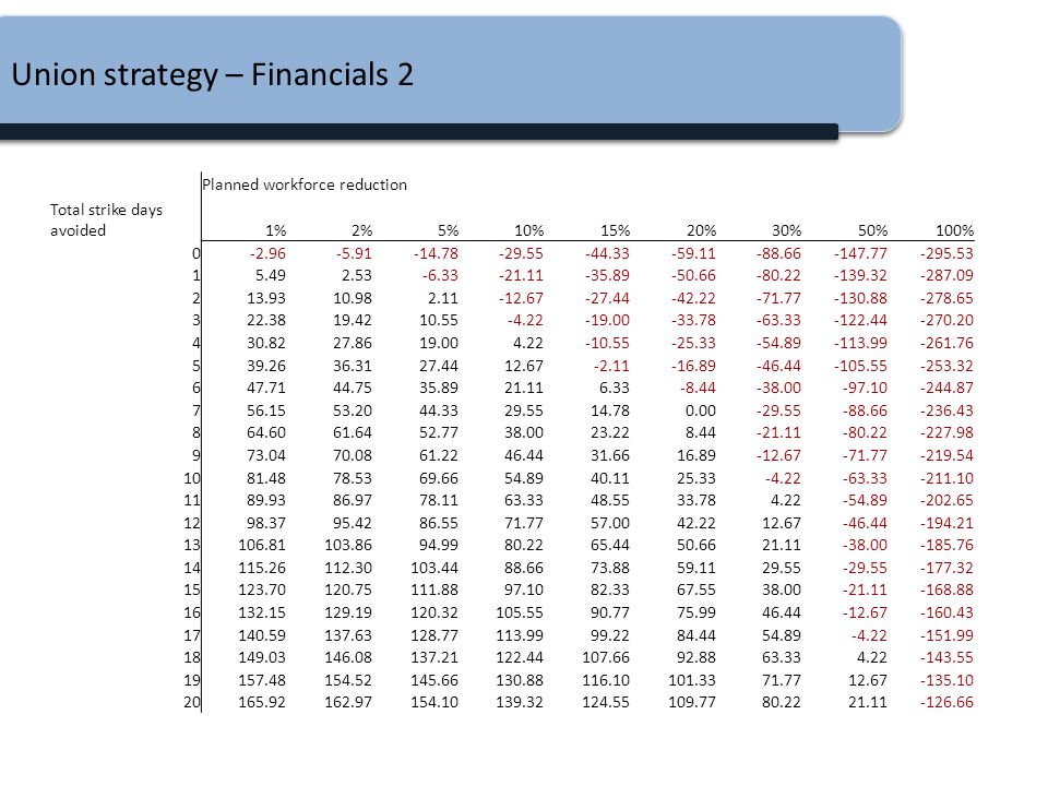 Union strategy – Financials 2