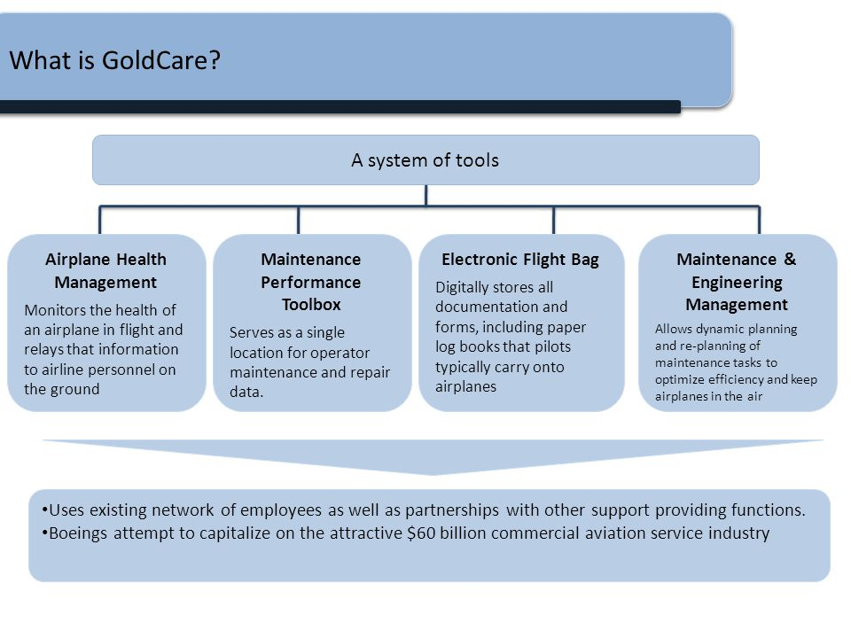 What is GoldCare A system of tools Airplane Health Management