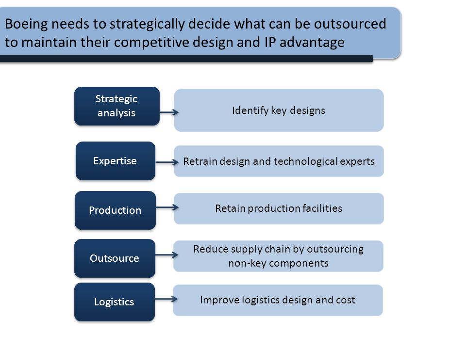 Boeing needs to strategically decide what can be outsourced to maintain their competitive design and IP advantage
