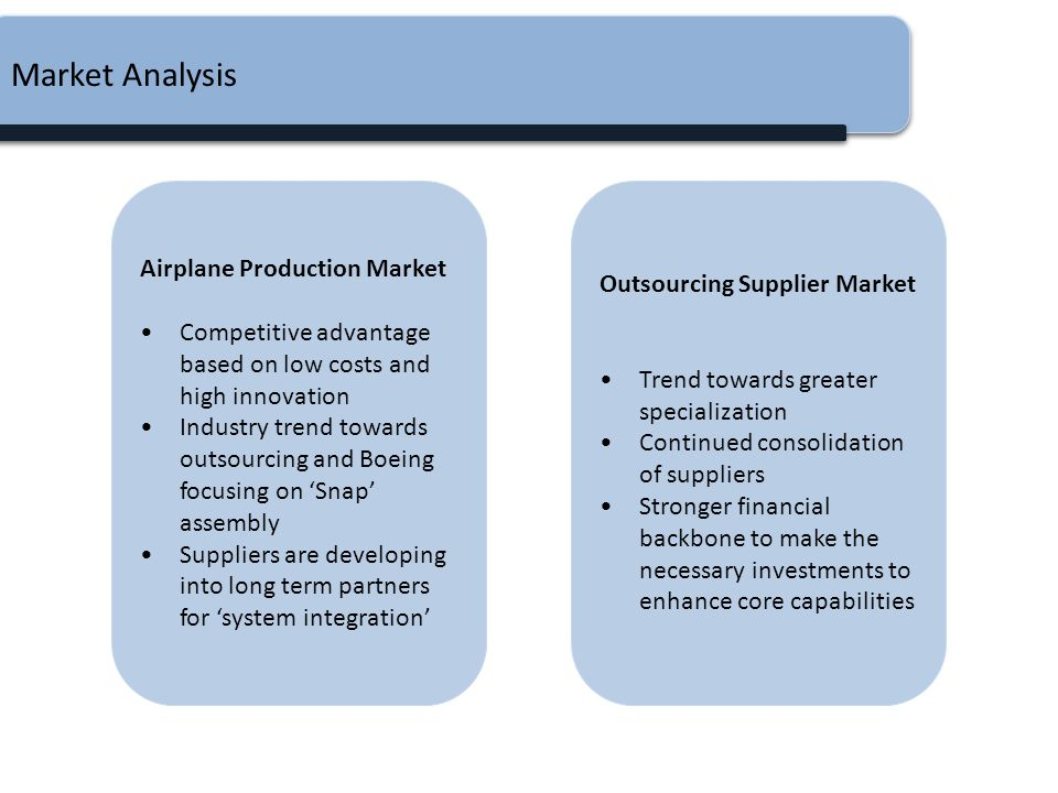 Market Analysis Airplane Production Market Outsourcing Supplier Market